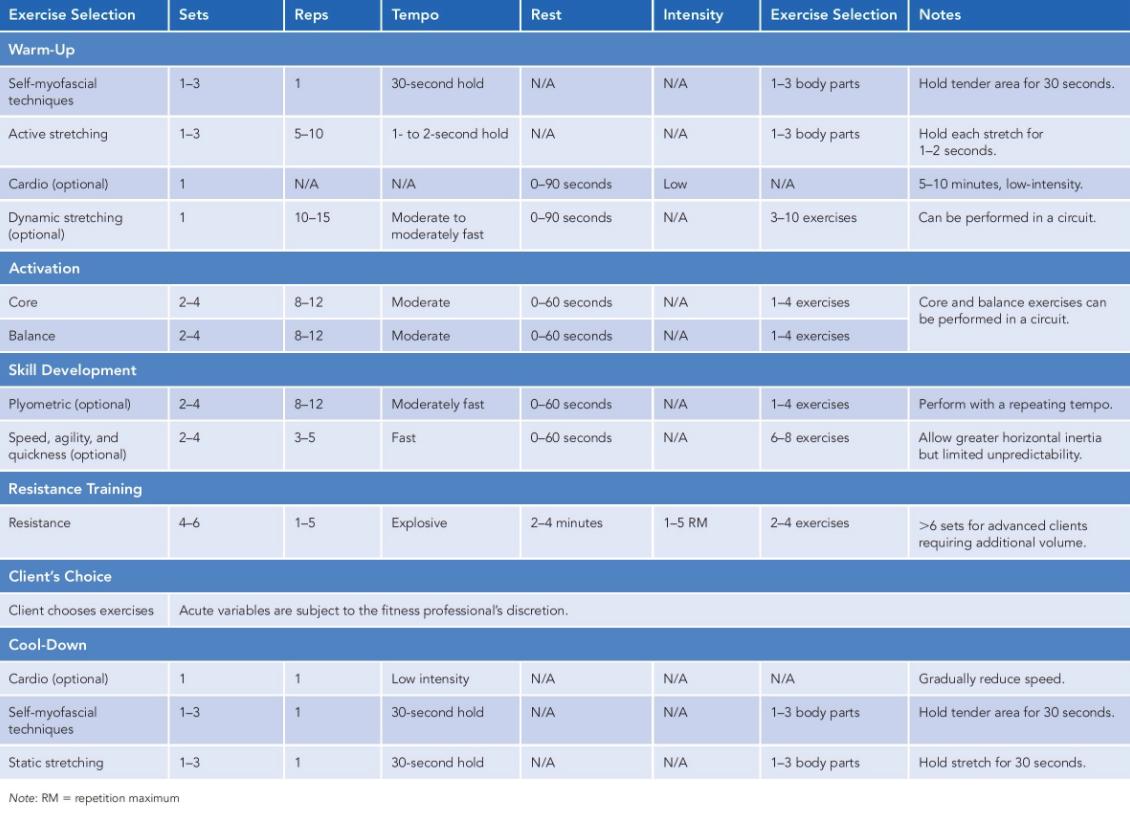 Acute Variables Table