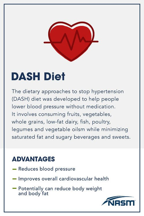 DASH Diet_Blog_ 2048 x 3072