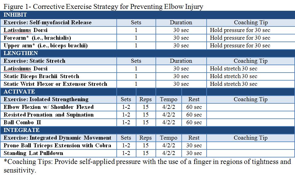 121713 Elbow injuries