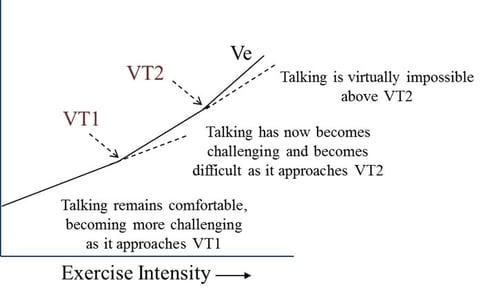 Pulmonary Ventilation VT1 VT2
