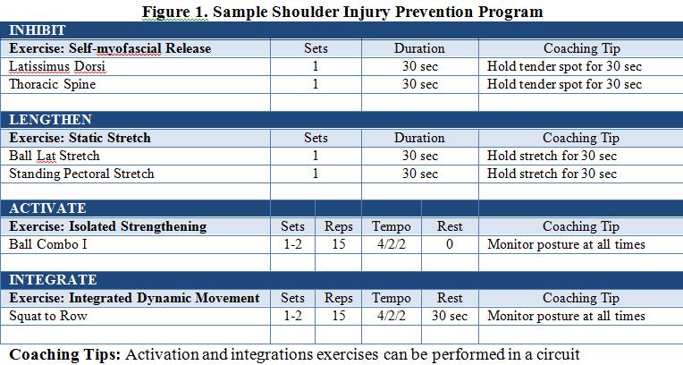 shoulder prevention