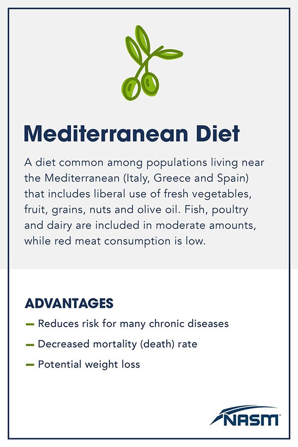 Mediterranean Diet_Blog_ 2048 x 3072(1)