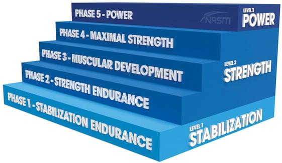 Phase 5 Power Training Steps