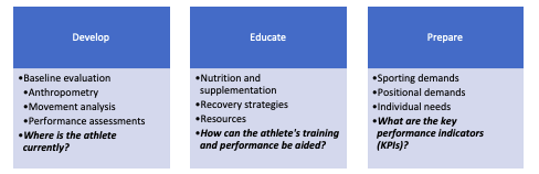 needs analysis for youth athletes