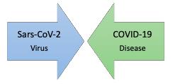 sars and covid-19 diagram