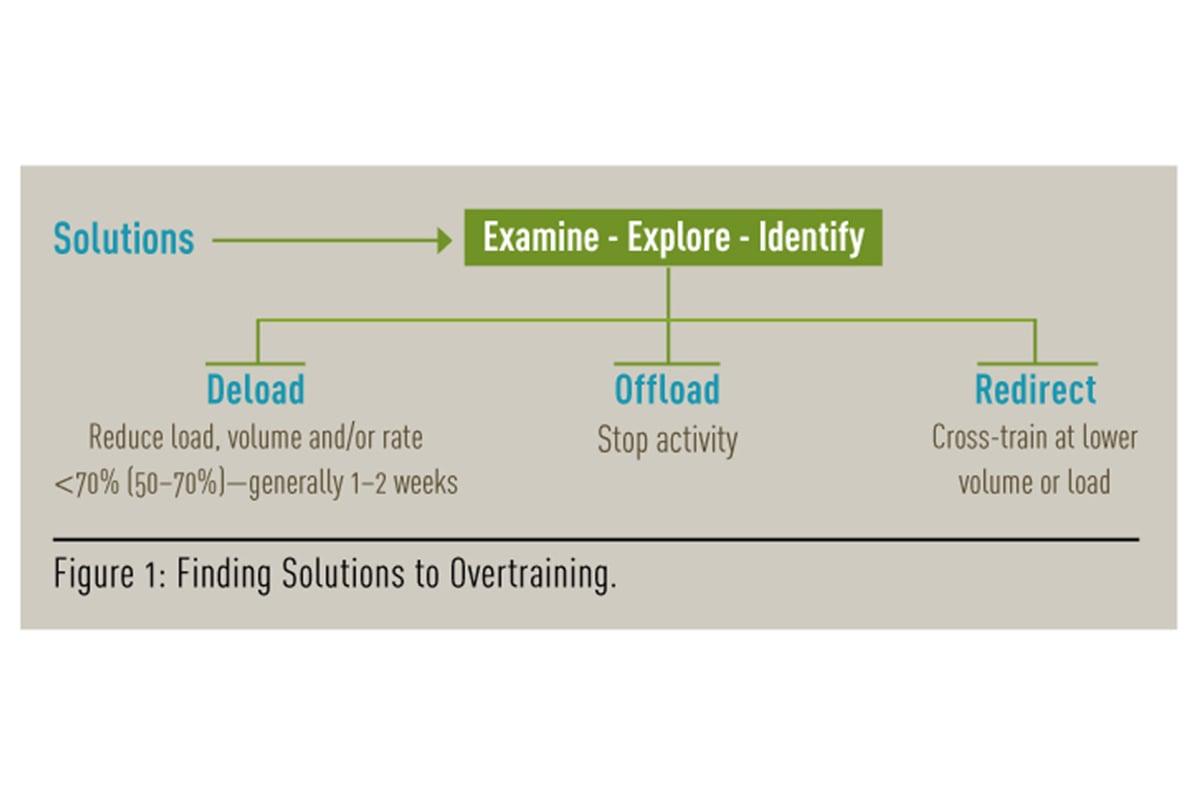 diagram to prevent overtraining