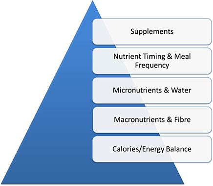 chart for nutrition recovery