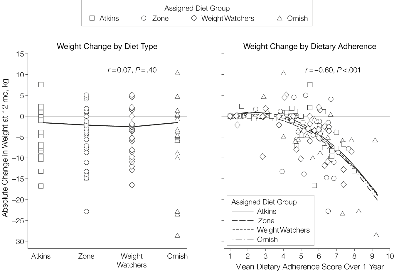 chart showing the dietary adherence for various diets