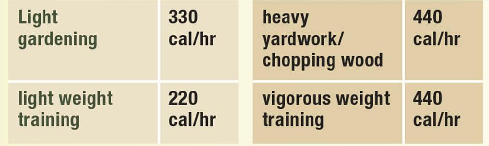 light gardening and heavy yardwork calories burned chart