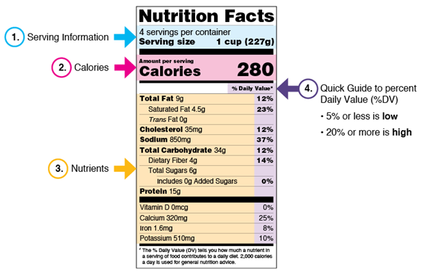 food label for carbs