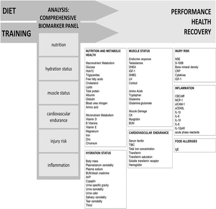 diet biomarker panel